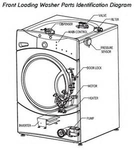 wiring diagram samsung washing machine kenmore washer wiring washing machine or washer dryer is not spinning draining how to fix on wiring diagram samsung