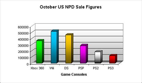next console sales figures consoles october 2007 npd sales figure analysis