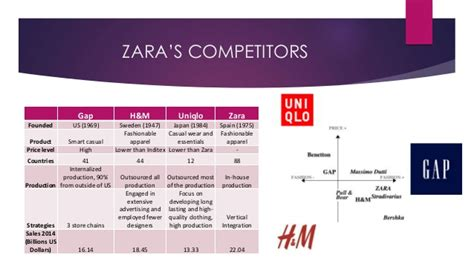 Hm Uniqlo Maine vertical integration and zara retailing