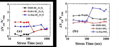 inductor voltage stress normalized flat band voltage shift due to constant field stress e 2 75