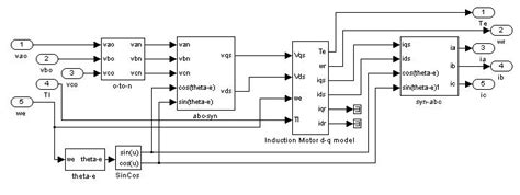 induction generator modelling in matlab simulink implementation of induction machine model file exchange matlab central