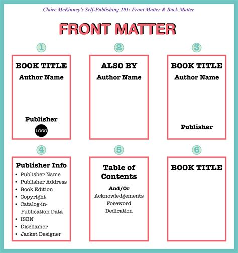 Book Layout Front Matter | self publishing 101 front matter and back matter more