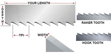 Battery Power Tools Reviews Ratings Band Saw Blade