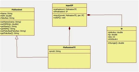 membuat class diagram java pbo 7 membuat uml class diagram filestream blog