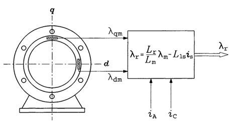 induction motor flux estimation induction motor flux estimation 28 images real time estimation of rotor time constant and