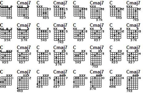 guitar chord chart illustrates the 7 major guitar chords a b c d intermediate guitar lessons by brian turner