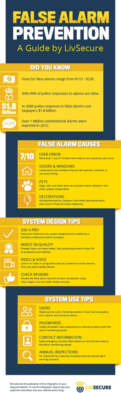 Is Back Or Is This A False Alarm by False Alarm Prevention Home Security Infographic Livsecure