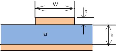 microstrip line inductor microstrip line inductor calculator 28 images design a 50 ohm impedance microstrip line for