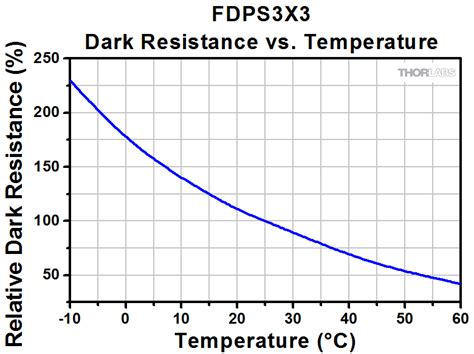 high temperature power resistors resistor power vs temperature 28 images can you stack smd resistors in parallel to reduce