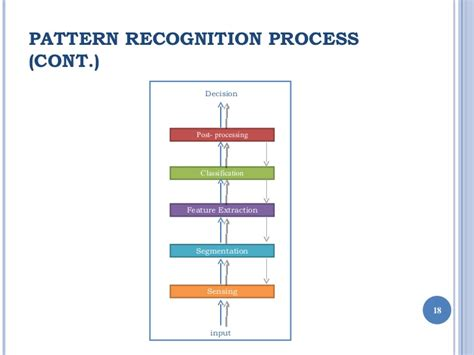 pattern recognition vb6 pattern recognition