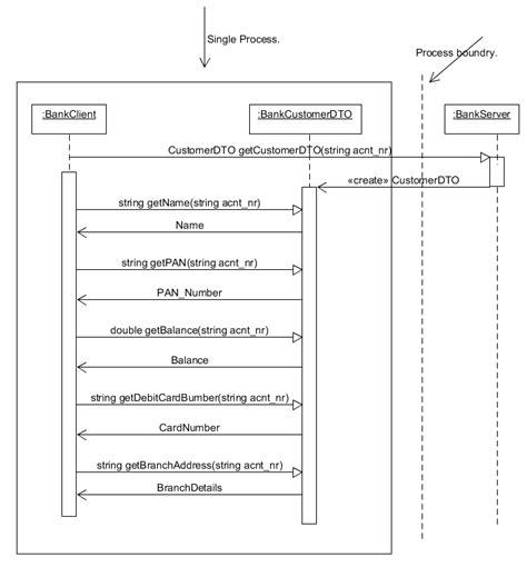 design pattern dto design concepts architectural pattern data transfer