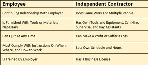 differences employee independent contractor dj independent contractor or employee dj insurance in