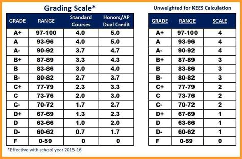 College Letter Grade System High School Gpa Scale Letter Format Mail