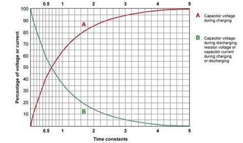 capacitor charge percentage capacitor charging percentage 28 images time constants basic definition and tutorials