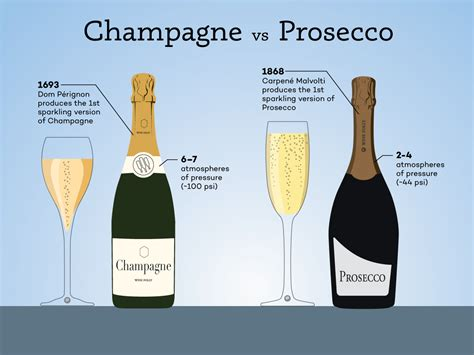 Cheap Glass Wine Glasses by Champagne Vs Prosecco The Real Differences Wine Folly