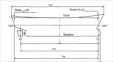 deck boat stability ship stability introduction to hydrostatics and