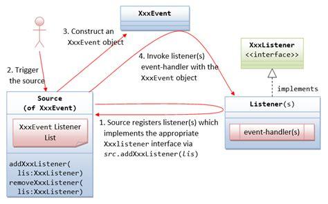 event listener pattern java exle gui programming java programming tutorial