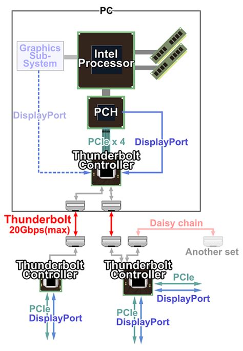 Konektor Converter Mircousb Iphone Lightning Connector v蝪e co pot蝎ebujete v茆d茆t o technologii thunderbolt