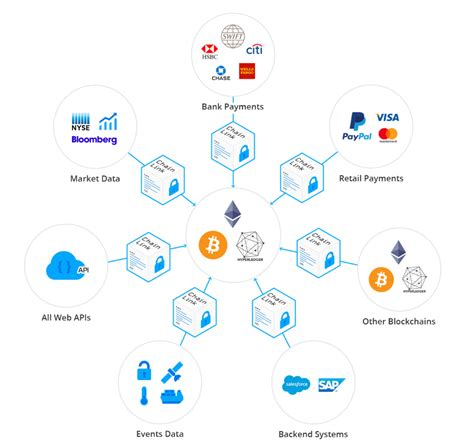 Web Design Home Based Jobs by Smartcontract Chainlink Bridging Smart Contracts