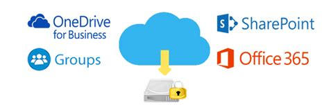 Backup Office 365, SharePoint, OneDrive & Groups to local file server