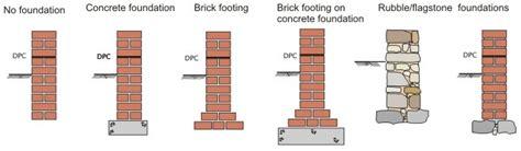 Evolution Of Building Elements