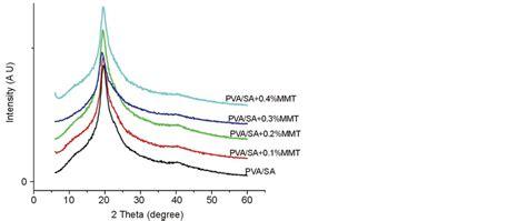 xrd pattern of pva preparation and characterization of mmt doped pva sa