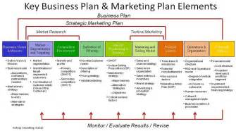 template of business plan le plan marketing partie 1
