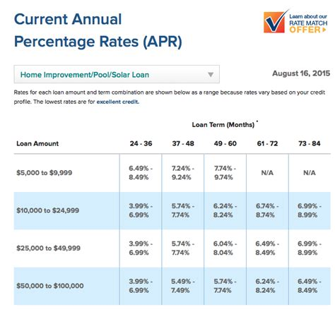 home improvement loan interest rates 28 images current