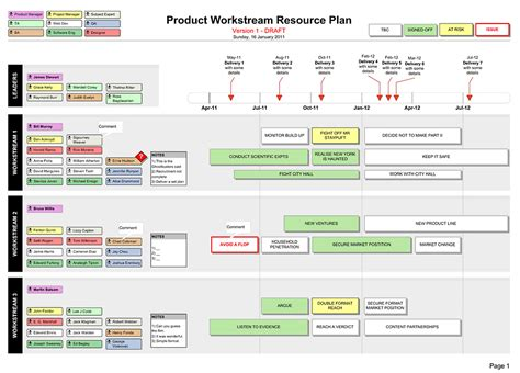resource planner template resource plan define your project workstreams