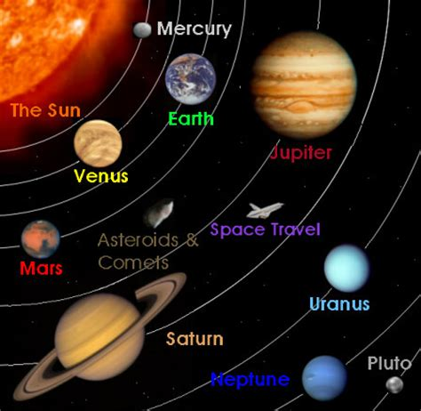 our solar system to scale physics amp physical science