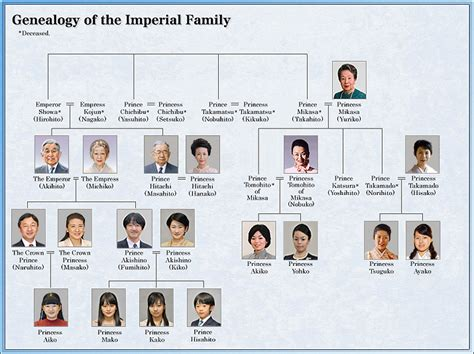 Ancestry Address Search Genealogy The Imperial Household Agency