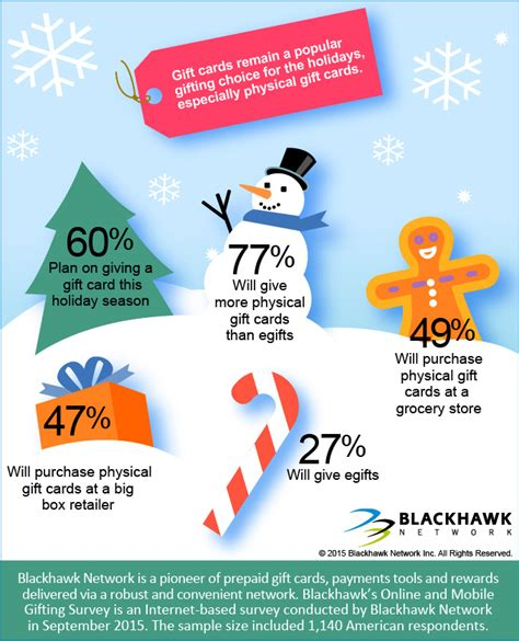 Blackhawk Gift Cards - blackhawk network survey reveals consumers will converge traditional digital and