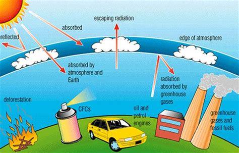 green house gases kids corner