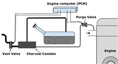 vent valve, how it works, symptoms, problems, testing