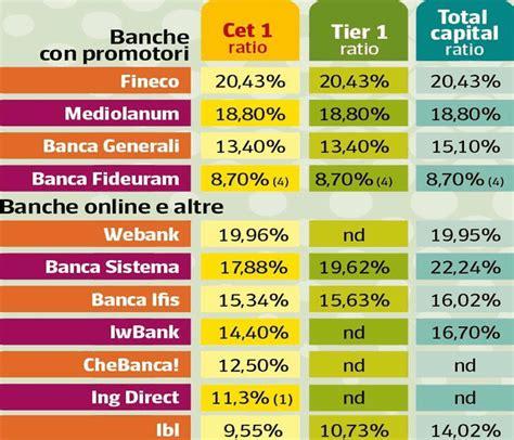 Banca Sella Siena by Quali Sono Le Banche Pi 249 Solide Classifica Affidabilit 224