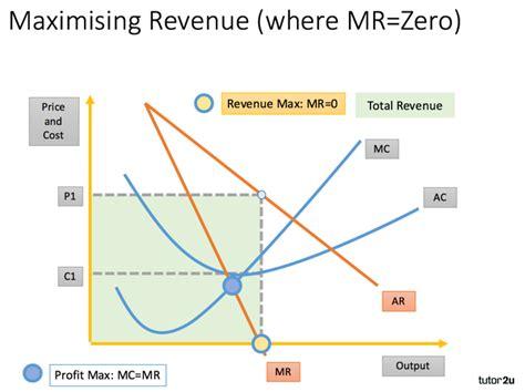 monopoly price and output for a monopolist tutor2u sales revenue maximisation tutor2u economics