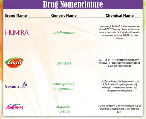 names of rugs how do generic versions of drugs get their names buster