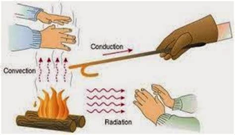 Penghantar Bisnis 1 konduksi konveksi dan radiasi