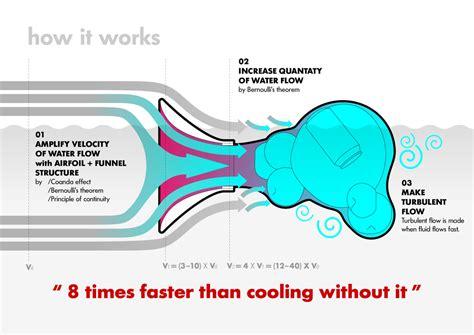 design is how it works id im design lab