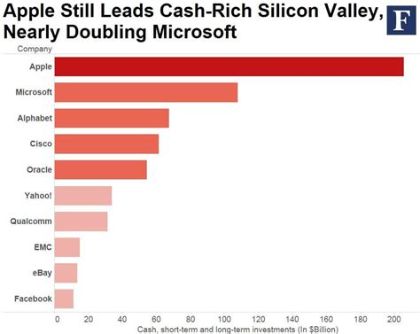 Richest In The World richest company in the world apple market value 700