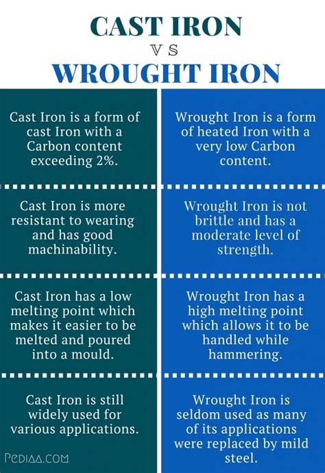 Cast Iron And Iron Difference
