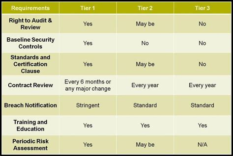 meaningful use security risk analysis template security risk analysis meaningful use template