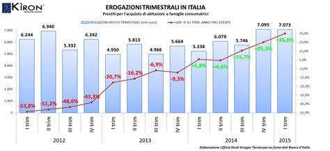 Banca D Italia Mutui by La Banca D Italia Conferma Mutui In Crescita Youtrade Web