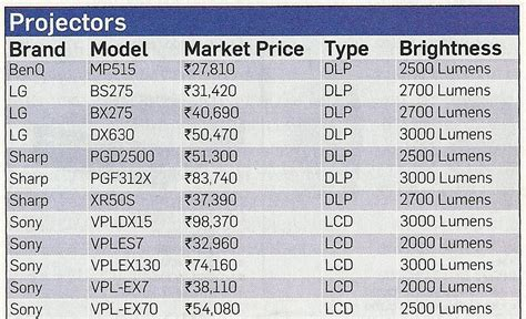 Projector L Price List by Projectors Price List India Tech Updates India