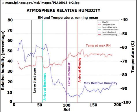 what is a comfortable humidity god s power vs human knowledge this is a better chart