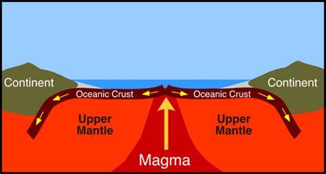 Sea Floor Spreading Hess by Mrb Science Plate Tectonics