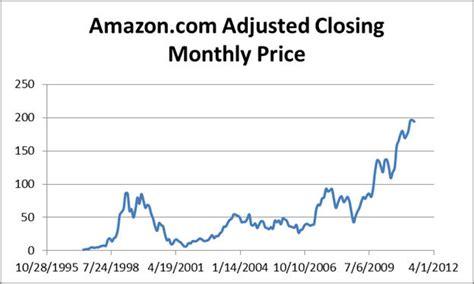 amazon stock price chapter 4 interpreting business ratios case studies