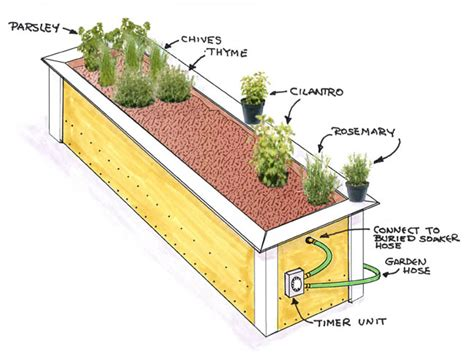 Herb Planter Plans by Building A Herb Garden Raised Bed