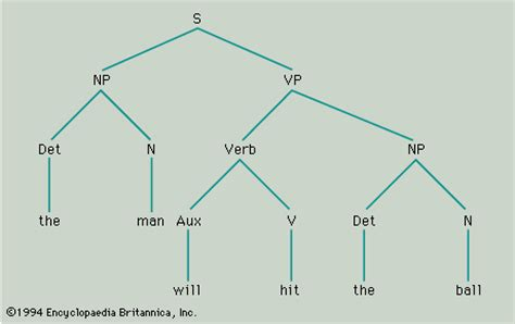 structure tree diagram opinions on constituent linguistics