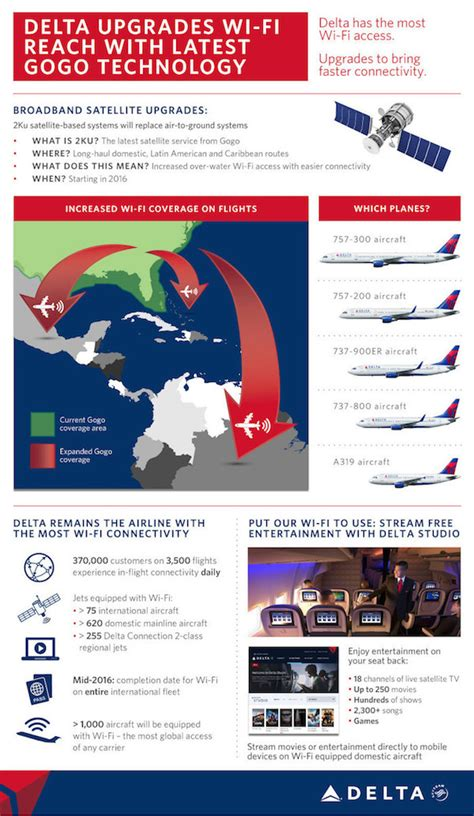 delta airlines wifi american airlines could dump gogo inflight wifi one mile